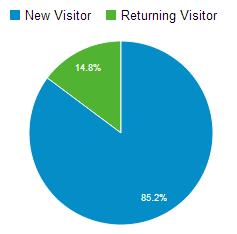 látogatók_analytics